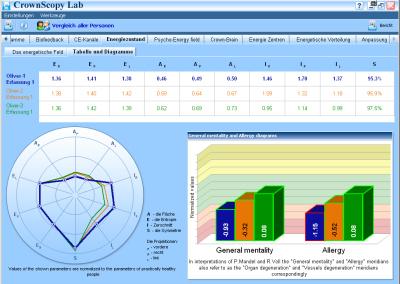 Kirlian Tabelle-Diagramm